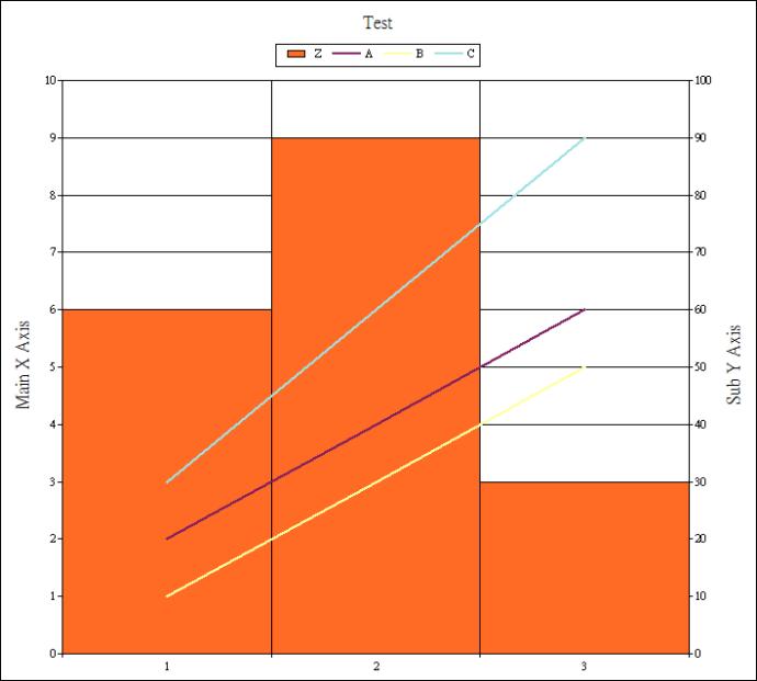 將三條線 Group 轉移到副 Y 軸